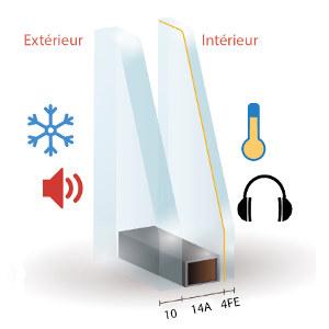 triple vitrage phonique elegant un double vitrage vous suffira si vous habitez en zone de. Black Bedroom Furniture Sets. Home Design Ideas